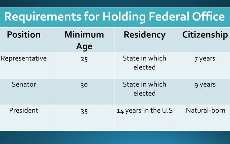 can felon run for congress requirements